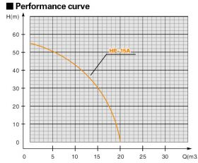 "Petrol 6.5HP 1.5"" Single Impellor High Pressure Pump"